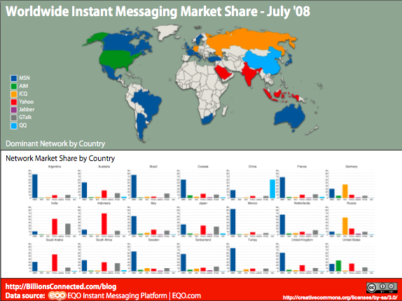 Worldwide Instant Messaging Market